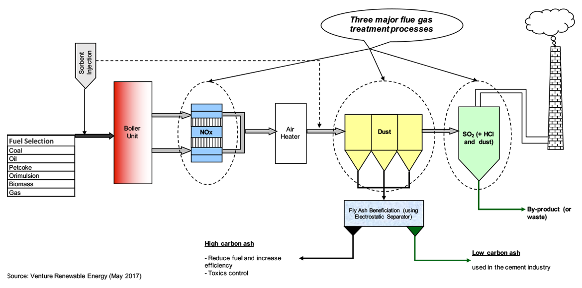 "A schematic diagram showing AQCP for a typical ""clean"" power plant is illustrated below:"