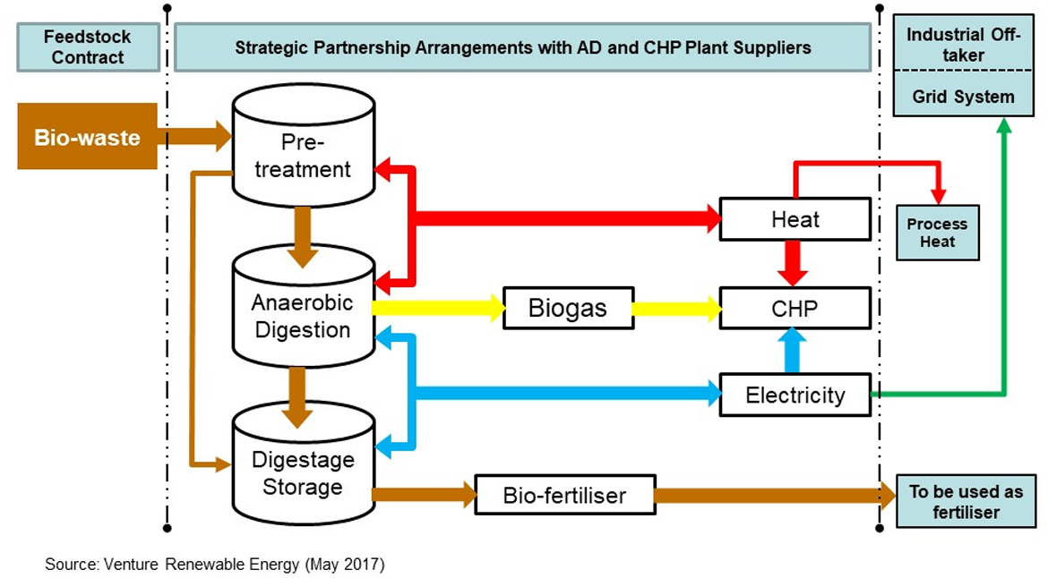 Developing Bio Energy Projects